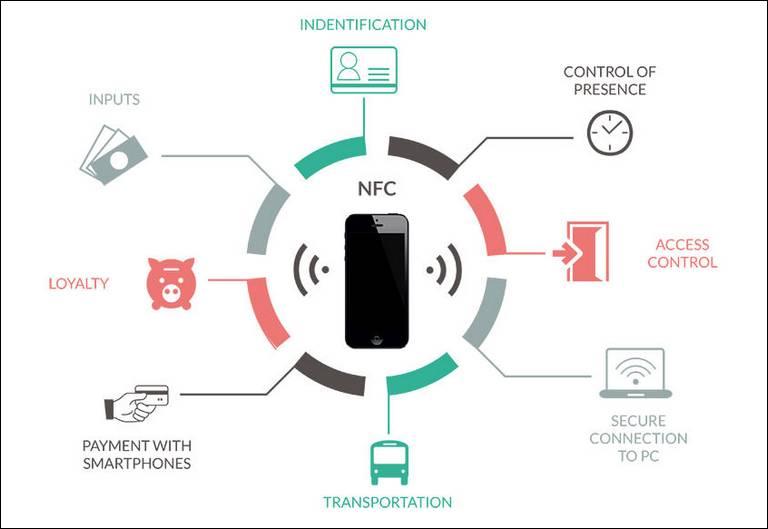 NFC Application scenario